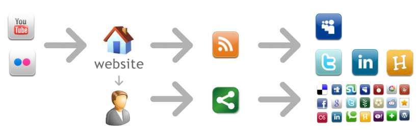 Social - Automatisch publiceren